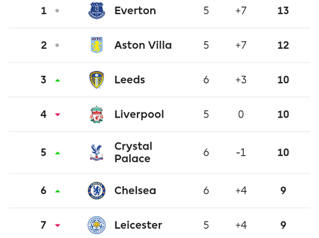 English Premier league table after today's matches