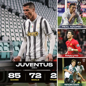 Is He The GOAT? See The Number Of League Goals Ronaldo Has Scored For Each Clubs He Played For