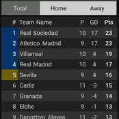After Deportivo Alaves Beat Real Madrid 2-1, This Is How The La Liga Table Looks Like.