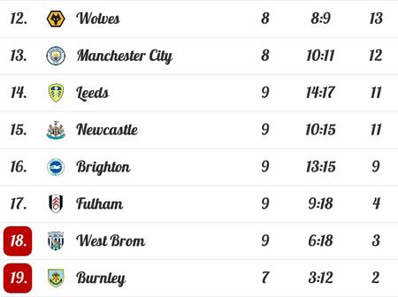 EPL Table Standings After Arsenal, Manchester City Dropped Points While Tottenham, United Gained