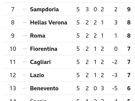 After AC Milan Drew 3-3 With Roma, This Is How The Seria A Table Looks Like