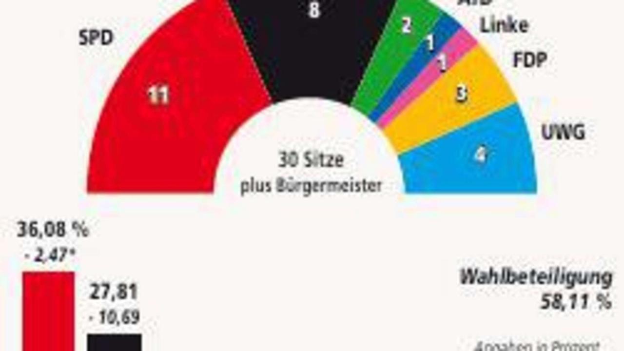 Stadtratswahlen in Uslar: FDP wieder da, AfD erstmals dabei