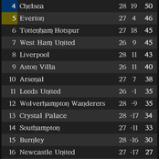 After Chelsea Won 2-0 Against Everton, This Is How The EPL Table Looks Like