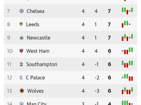 After Liverpool Drew 2-2 With Everton, This Is How The EPL Table Looks Like