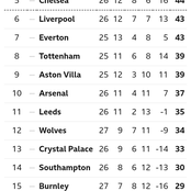 After Leicester City Drew 1-1 & Aston Villa Lost 1-0, This Is How The EPL Table Looks Like