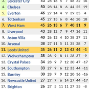 Big Changes in the Premier League After Chelsea 2-0 Win over Everton & Manchester United 2-0 Win