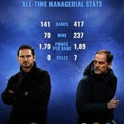 Frank Lampard And Thomas Tuchel: All- Time Managerial Statistics