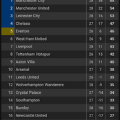 After Man United Led Man City 1:0 At HT, See How The English Premier League Table Changed