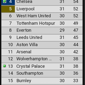 After Chelsea Thrashed Crystal Palace 1-4, See Their New Position On The EPL Table