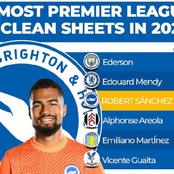 Goalkeepers With The Most Premier League Clean Sheets In 2021