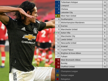 Check Out Manchester United Position in the League Table After Leicester and Aston Villa Lost.