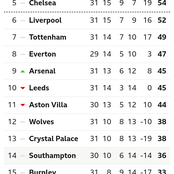 EPL Table After Yesterday's Matches As Man United Closes Gap On Man City