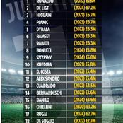 UPDATED: Full salary structure of Juventus squad including Cristiano Ronaldo and the new boss Pirlo