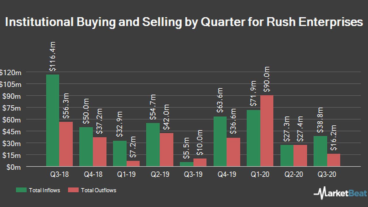 Sei Investments Co. Has $1.73 Million Stake in Rush Enterprises, Inc. (NASDAQ:RUSHA)