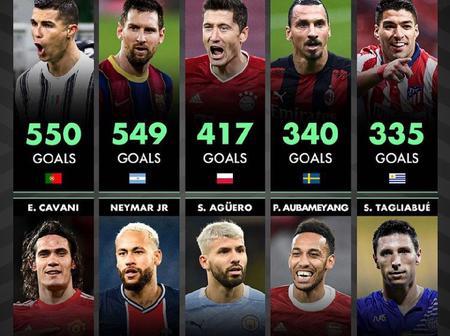 The Top 10 Scorers Over The Last Decade (2011-2020) - Cristiano Ronaldo Ranked Above Lionel Messi