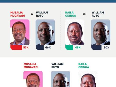 Netizens React as Mudavadi takes a Lead in Opinion poll, With 41% against Ruto 37% and Raila 22%