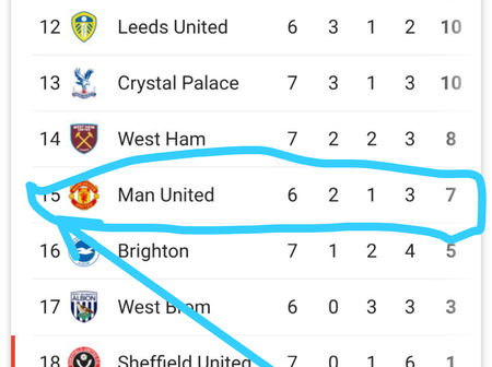 Checkout Manchester United Position In The Premier League Table After Arsenal Beat Them 1-0 At Home.