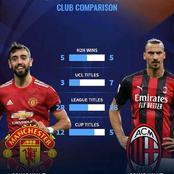 Manchester United Vs AC Milan: All Time Club Statistics