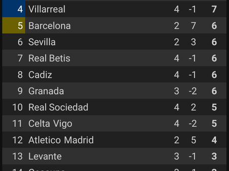 La Liga league table for today, after all matches have been played, including Barca Vs Celta Vigo
