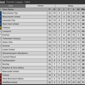 After Everton Defeated Southampton, See Chelsea And Manchester United Position On The EPL Table
