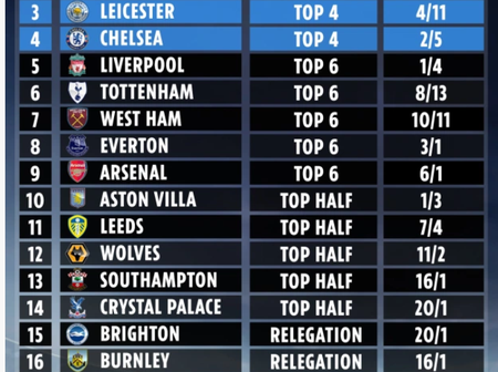 Supercomputer predicts the PL final standings: Liverpool, Tottenham and West Ham did not make Top4