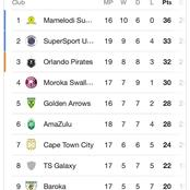 Dstv Premiership League Standings