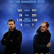 Thomas Tuchel And Frank Lampard's All-Time Managerial Statistics