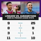 Arsenal May Need To Sell Aubameyang And Sign Lingard If The Two Player's Stats Are To Be Considered.