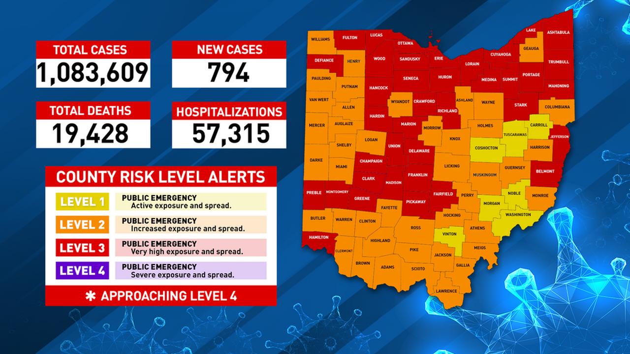 794 new COVID-19 cases reported in Ohio Sunday