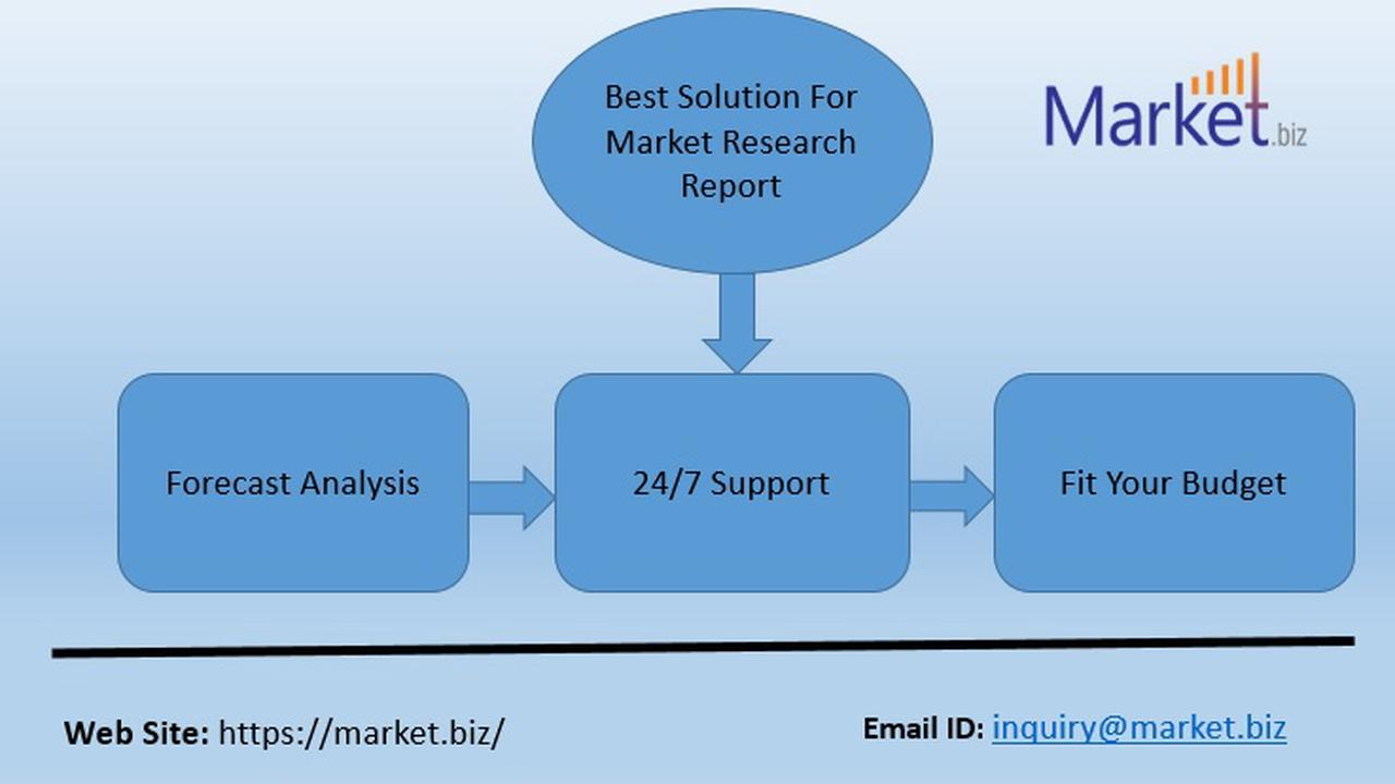 Global Self-Lubricating Composite Bearing Market 2021 Growth Analysis, Share, Types and Analysis of Key Players- Research Forecasts to 2026