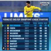 The Youngest English Champions League Starters - Walcott And Wilshere Ranked 9th & 4th Respectively