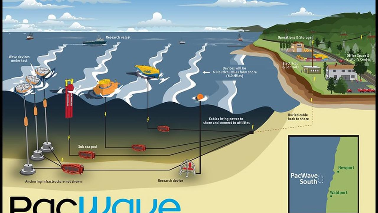 Regulators OK wave energy testing project off Oregon coast