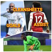 AFTER Sunday's EPL Games, SEE How The Assist, Top Scorer And Cleansheet CHARTS Looks Like
