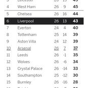 After All Matches Were Played Today, This is How The EPL Table Looks Like