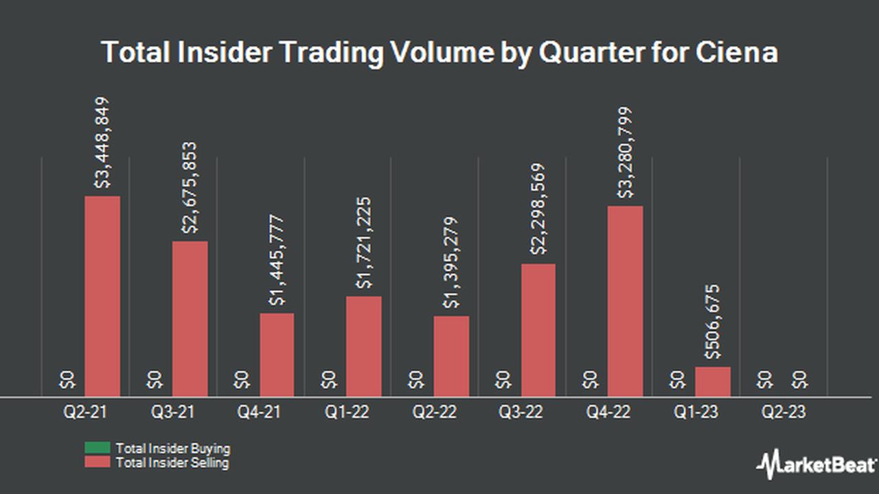 Ciena Co. NYSECIEN CFO Sells $20,20.20 in Stock   Opera News