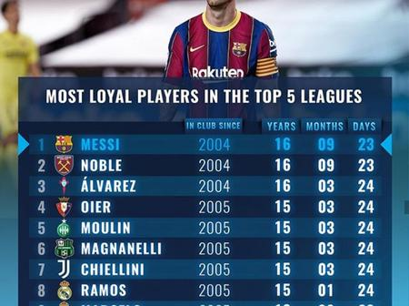 10 Players That Have Stayed Over 16 Years In Their Clubs