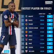 2020/2021: Fastest Players On FIFA21; See The Top 20 With Their Pace.