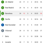 After Barcelona Beat Elche 3-0, See How The La Liga Table Looks Now