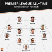 Premier League All Time Top Scorers For Each Position