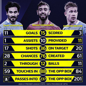 Manchester Derby: Check Out Fernandes, Gundogan and Kelvin De Bryune's Statistics This Season