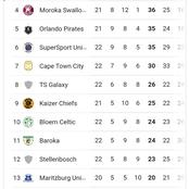 Kaizer Chiefs Fail to Break inside of the Top 8 in the PSL Log Table