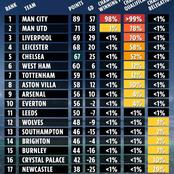 The Final Premier League Table Possible Outcome, See Where Man Utd & Chelsea Might Finish on It
