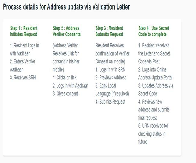 Address update via validation letter /https://ssup.uidai.gov.in/