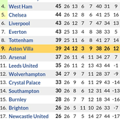 If Leceister City Loses to Burnley & Manchester United Crushes Palace, See How EPL Table will be