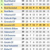 After Real Madrid 1-1 Draw against Atletico & Barcelona 2-0 Win, This is How the New Laliga Table is