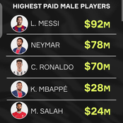 Checkout The Difference Between Highest Paid Male And female Players in Football World