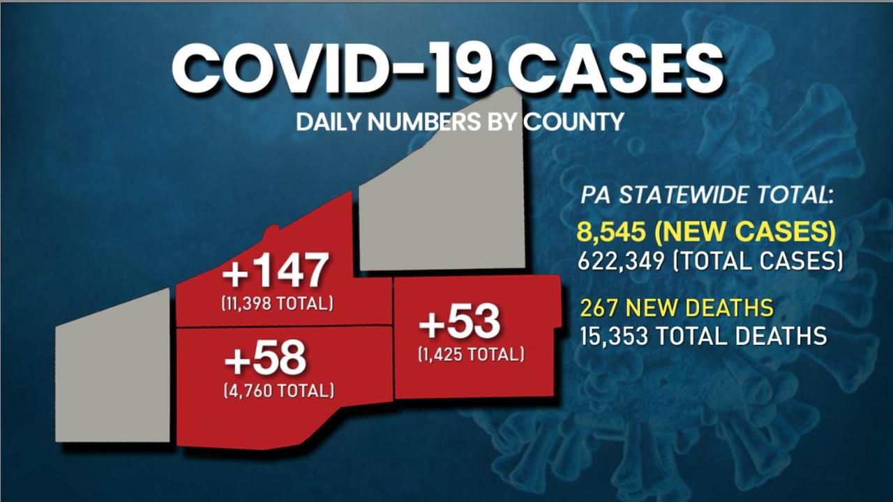 Dept. of Health reporting 8,545 new COVID-19 cases statewide; 58 new cases in Crawford County; 53 new in Warren