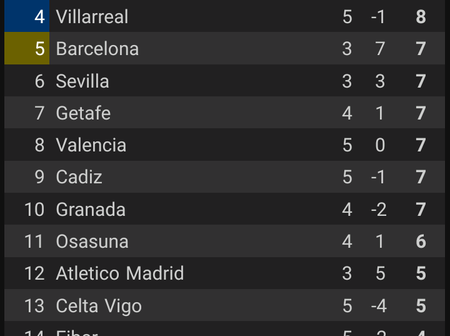 La Liga league table for today after all matches