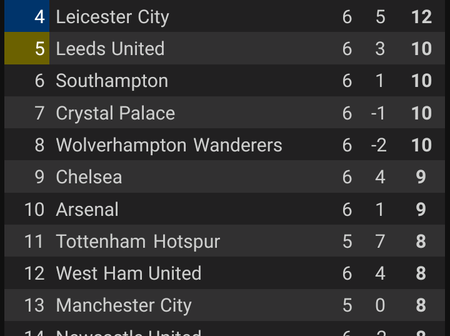 The Race For The 1st Position Has Started. Checkout The Current EPL Table After Today's Game