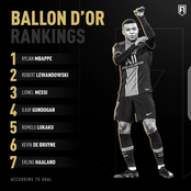 Ballon D'or Rankings: See The Top 7 Players Currently Leading With Goals. Who Will Win The Award?